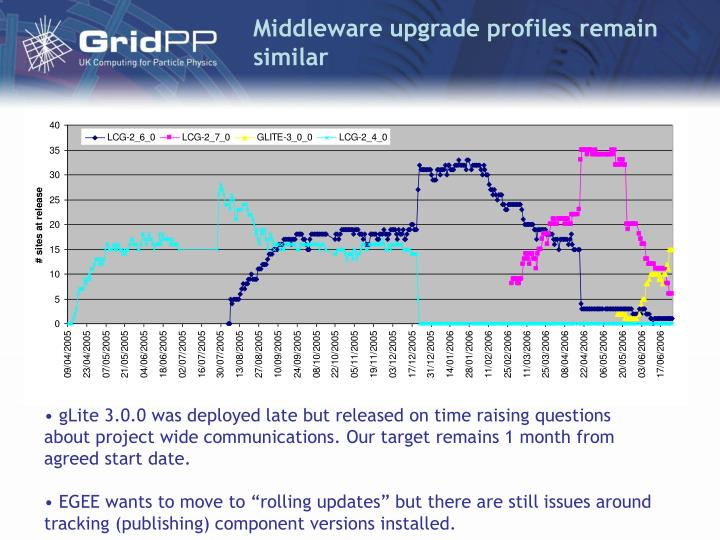 Middleware upgrade profiles remain similar