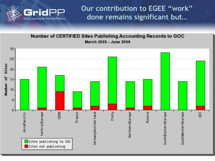 "Our contribution to EGEE ""work"" done remains significant but…"