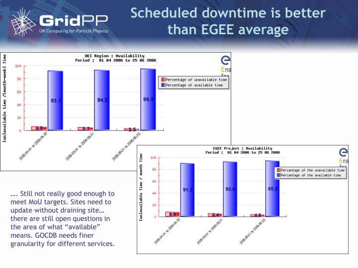 Scheduled downtime is better than EGEE average