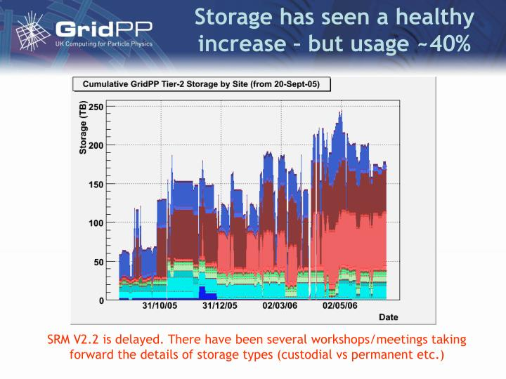 Storage has seen a healthy increase – but usage ~40%