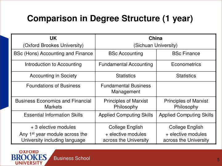 Comparison in Degree Structure (1 year)