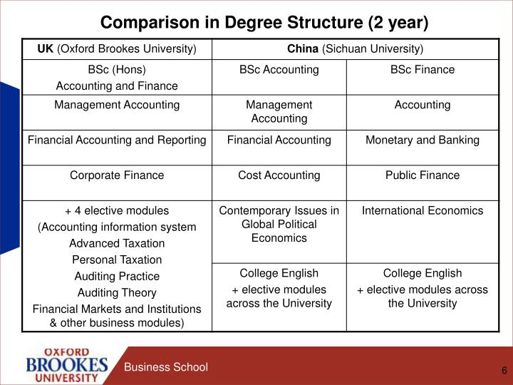 Comparison in Degree Structure (2 year)