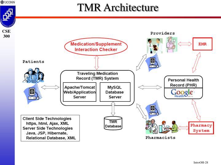TMR Architecture