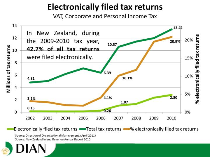 Electronically filed tax returns