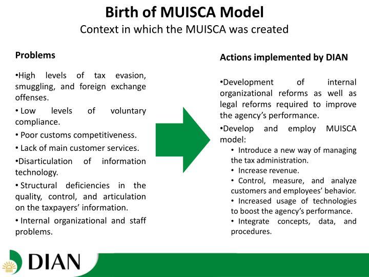 Birth of MUISCA Model