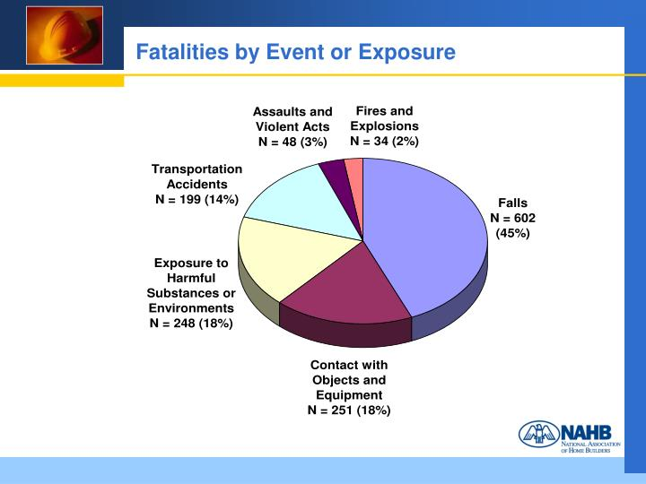 Fatalities by Event or Exposure
