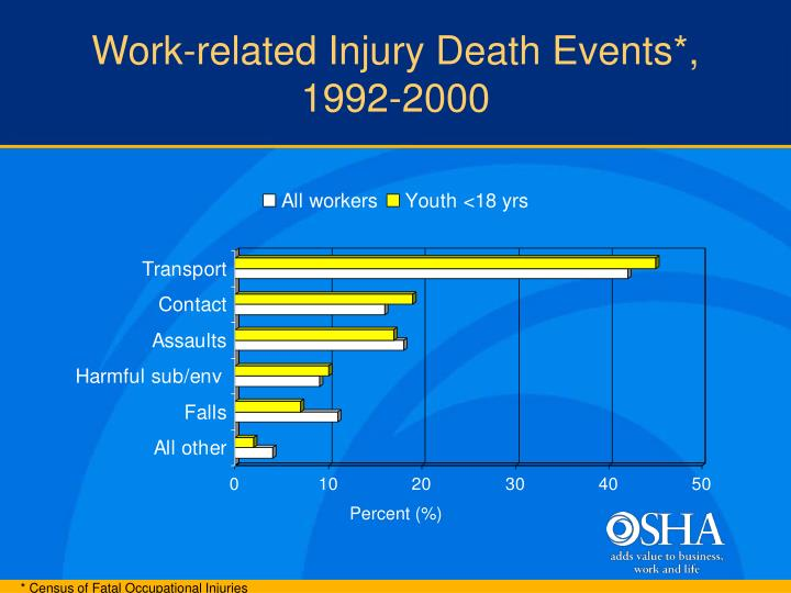 Work-related Injury Death Events*, 1992-2000