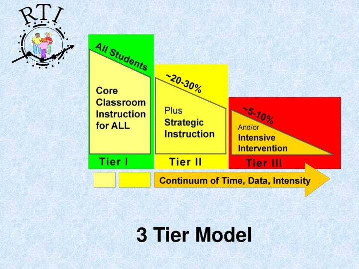 3 Tier Model