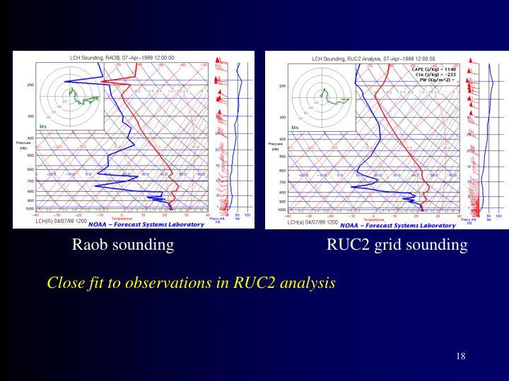 Raob soundingRUC2 grid sounding