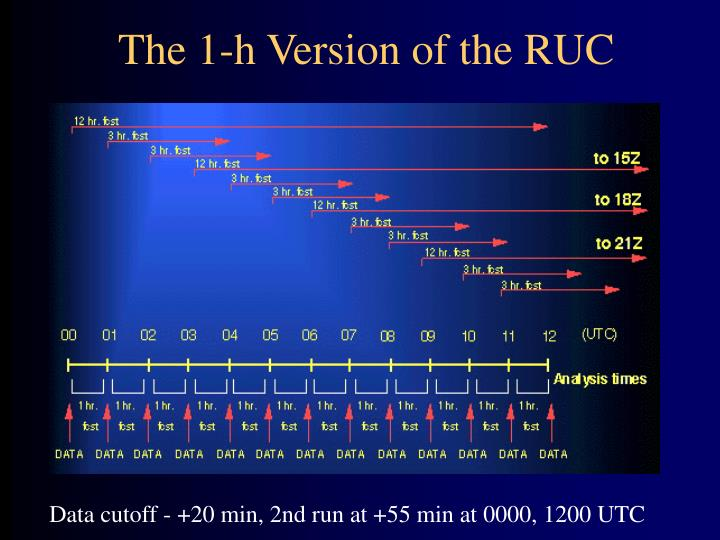 The 1-h Version of the RUC