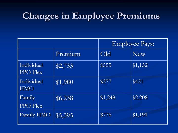 Changes in Employee Premiums