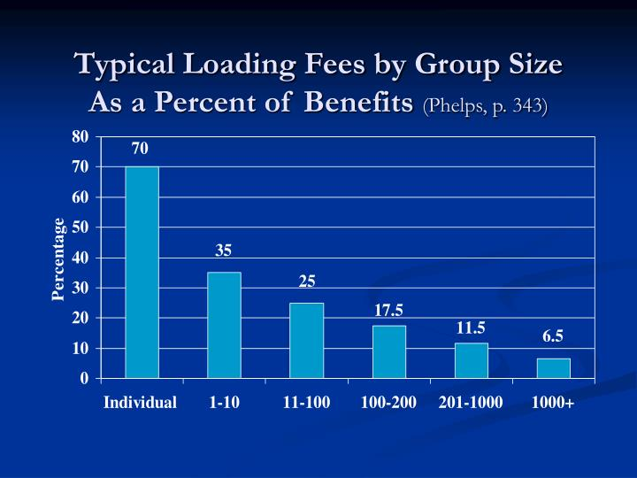 Typical Loading Fees by Group Size