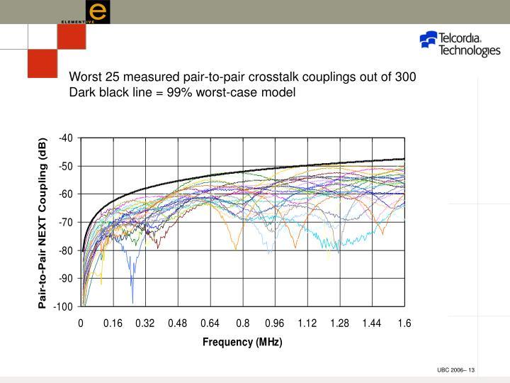 Worst 25 measured pair-to-pair crosstalk couplings out of 300