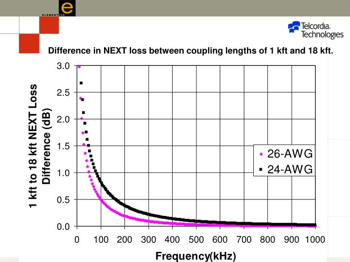 Difference in NEXT loss between coupling lengths of 1 kft and 18 kft.