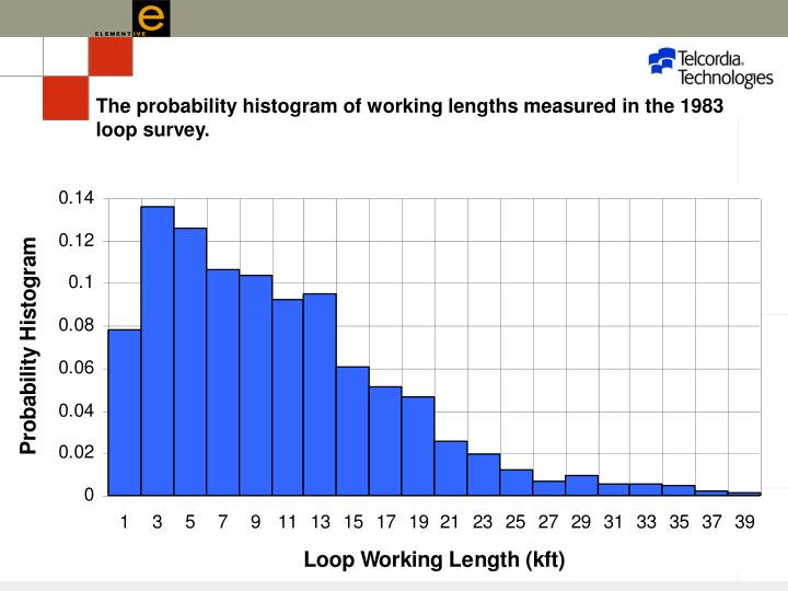 The probability histogram of working lengths measured in the 1983 loop survey.