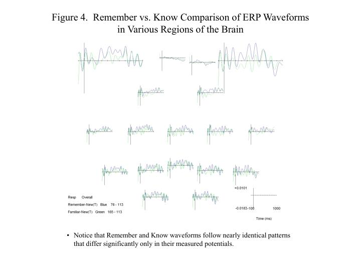 Figure 4.  Remember vs. Know Comparison of ERP Waveforms in Various Regions of the Brain
