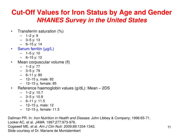 Cut-Off Values for Iron Status by Age and Gender