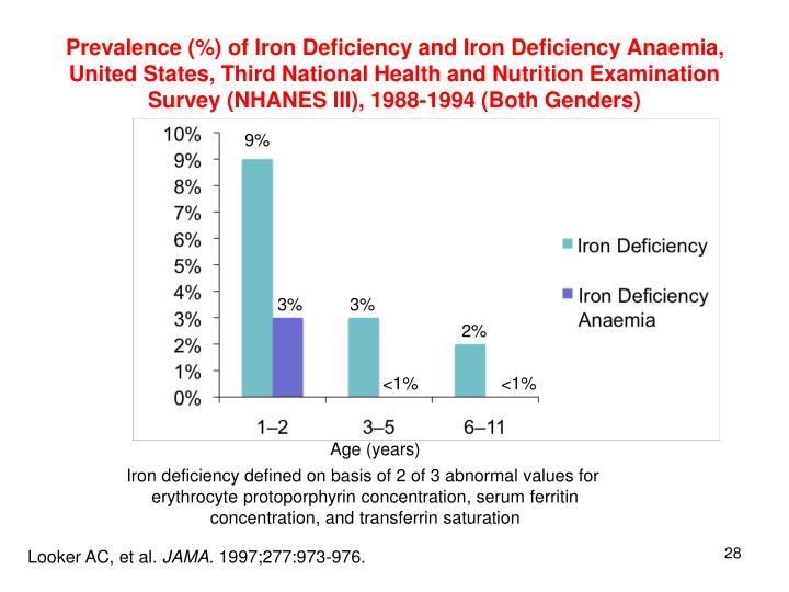 Prevalence (%) of Iron Deficiency and Iron Deficiency Anaemia, United States, Third National Health and Nutrition Examination Survey (NHANES III), 1988-1994 (Both Genders)