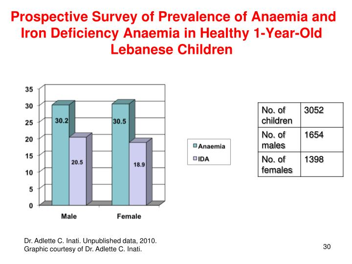 Prospective Survey of Prevalence of Anaemia and Iron Deficiency Anaemia in Healthy 1-Year-Old Lebanese Children