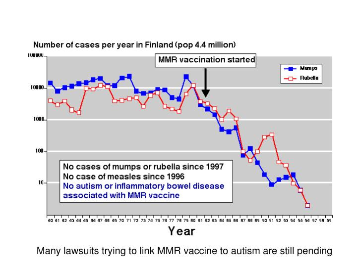 Many lawsuits trying to link MMR vaccine to autism are still pending