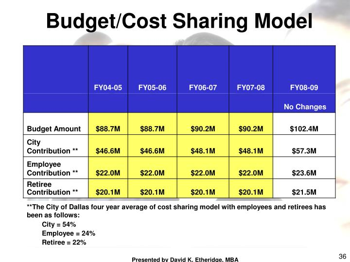 Budget/Cost Sharing Model