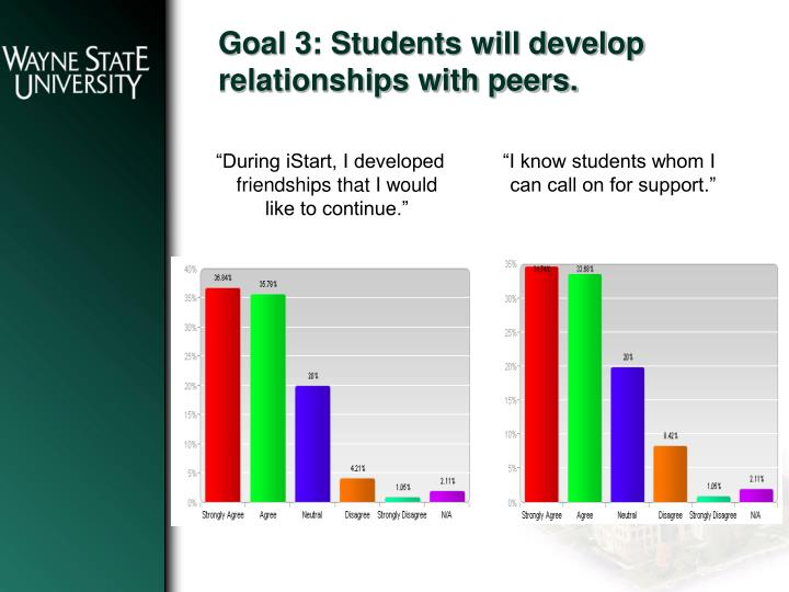 Goal 3: Students will develop