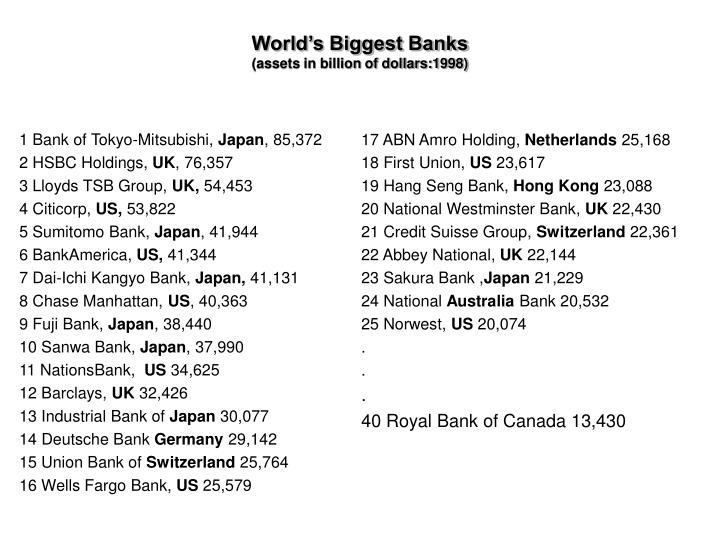 World s biggest banks assets in billion of dollars 1998