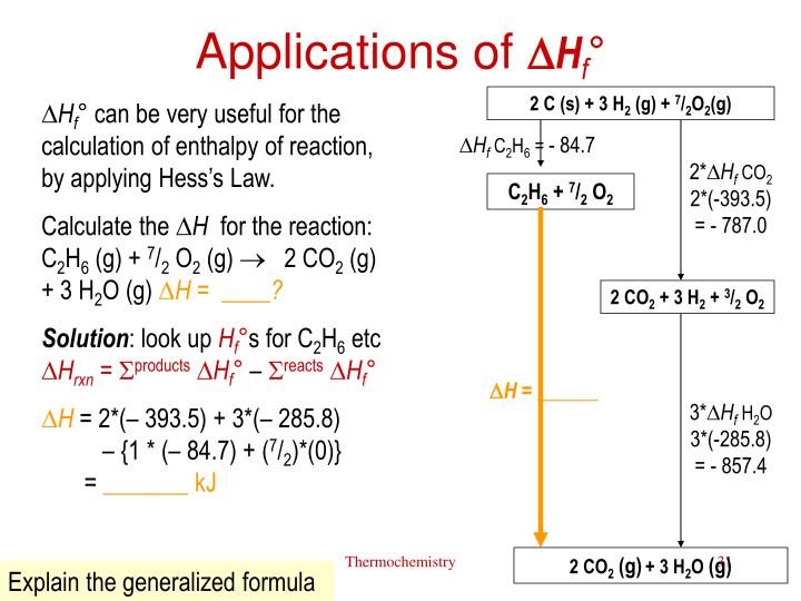 Applications of