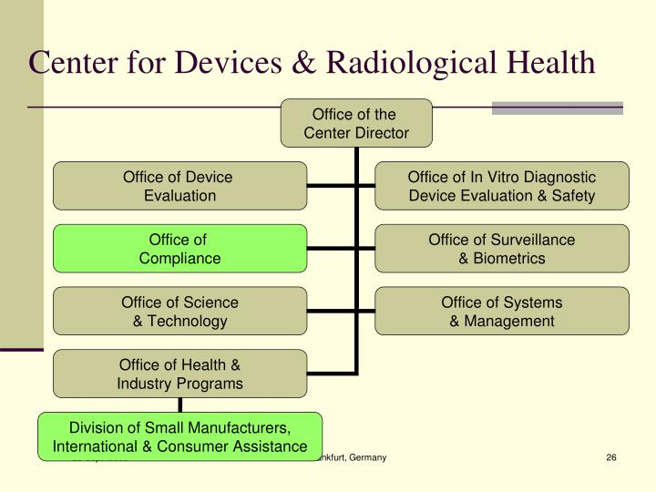 Center for Devices & Radiological Health