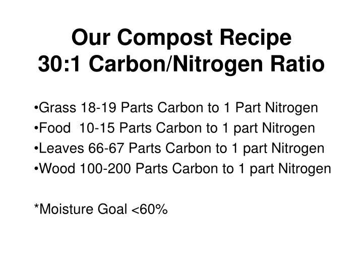 Our Compost Recipe