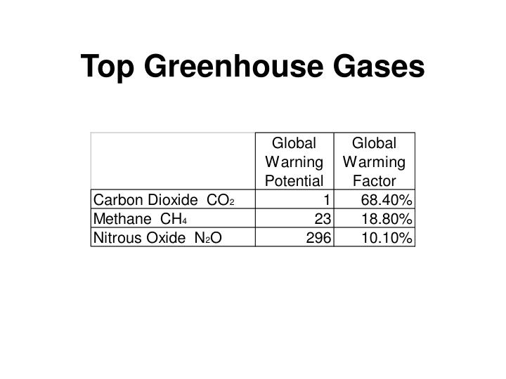 Top Greenhouse Gases