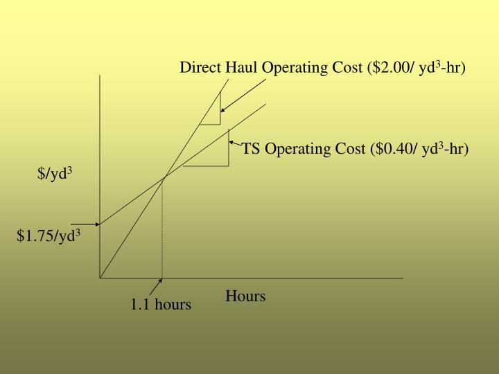 Direct Haul Operating Cost ($2.00/ yd