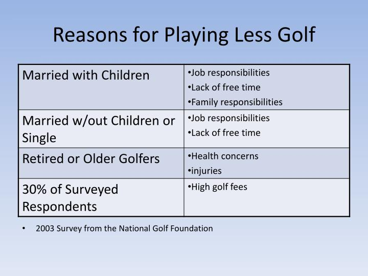 Reasons for Playing Less Golf