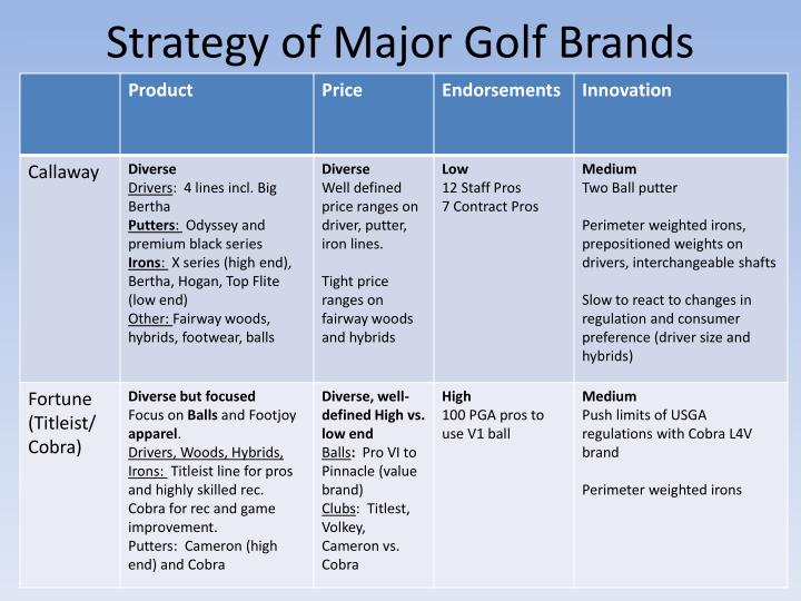 Strategy of Major Golf Brands