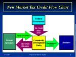 new market tax credit flow chart