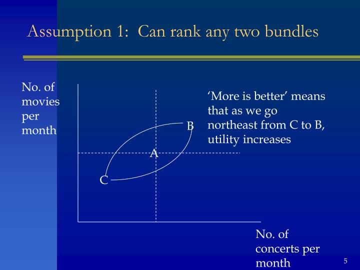 Assumption 1:  Can rank any two bundles