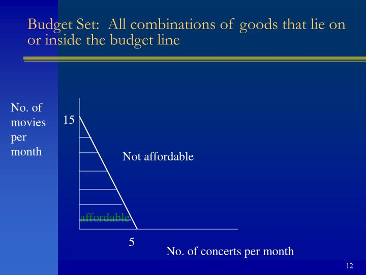 Budget Set:  All combinations of goods that lie on or inside the budget line