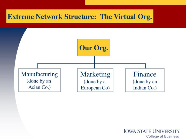 Extreme Network Structure:  The Virtual Org.