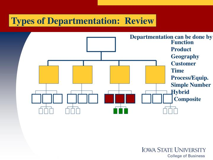 Types of Departmentation:  Review