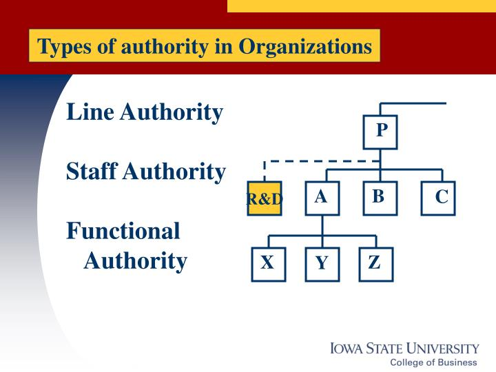 Types of authority in Organizations