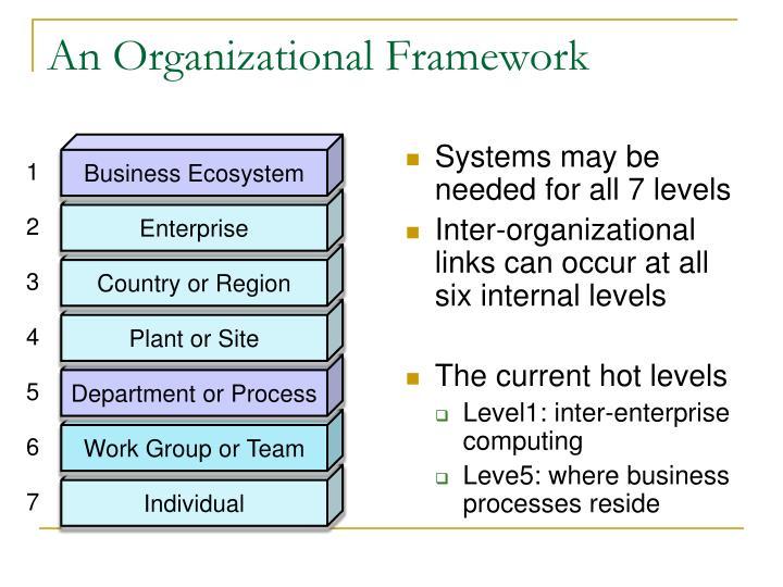 An Organizational Framework