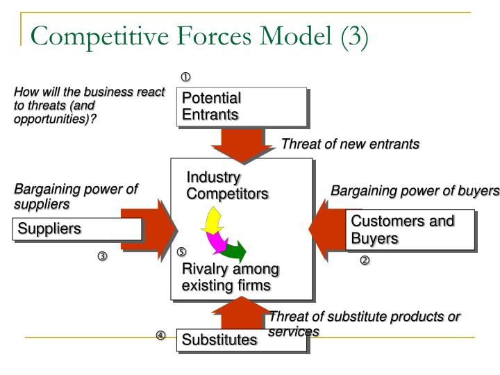 Competitive Forces Model (3)