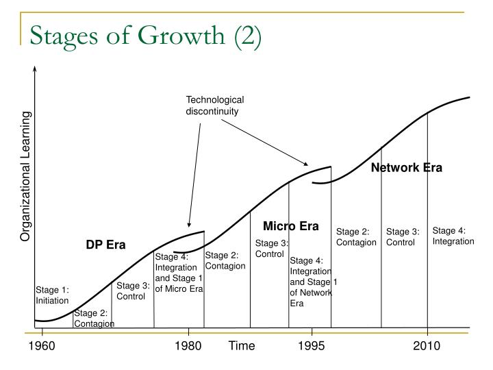 Stages of Growth (2)