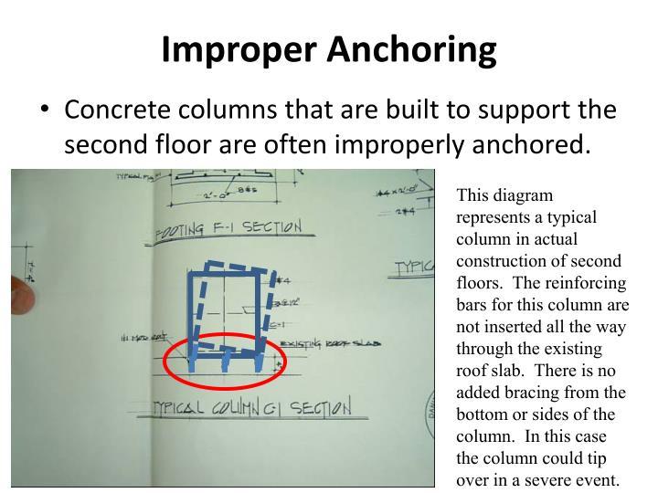 Improper Anchoring