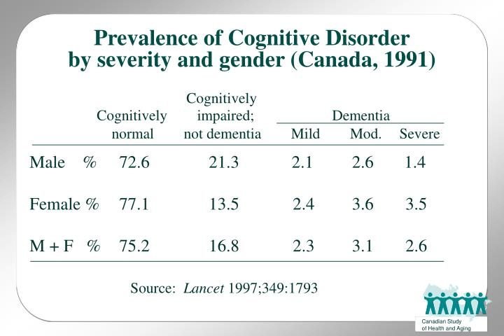 Prevalence of Cognitive Disorder