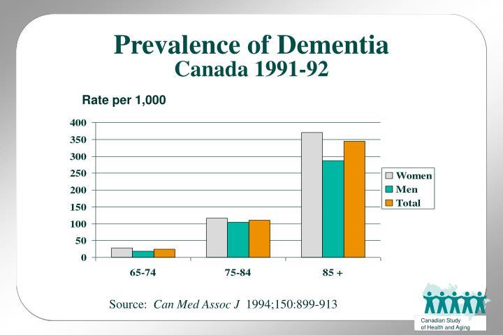 Prevalence of dementia canada 1991 92