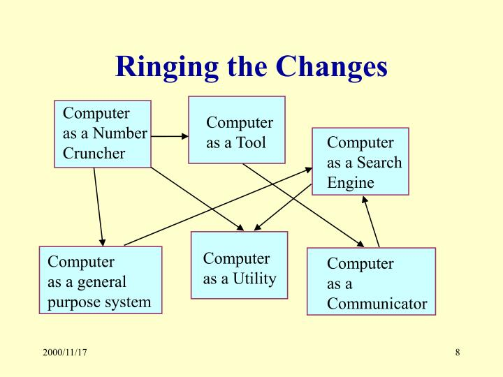 Ringing the Changes
