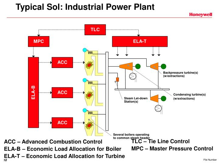Typical Sol: Industrial Power Plant
