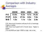 comparison with industry averages
