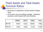 fixed assets and total assets turnover ratios1